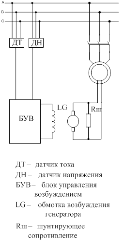синхронный компенсатор с электромашинным возбудителем