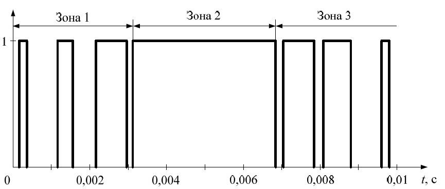 Временная диаграмма сигналов управления ключом