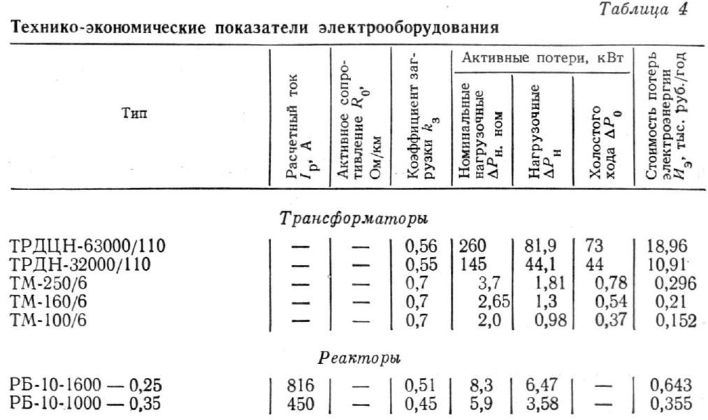 Технико-экономические показатели электрооборудования