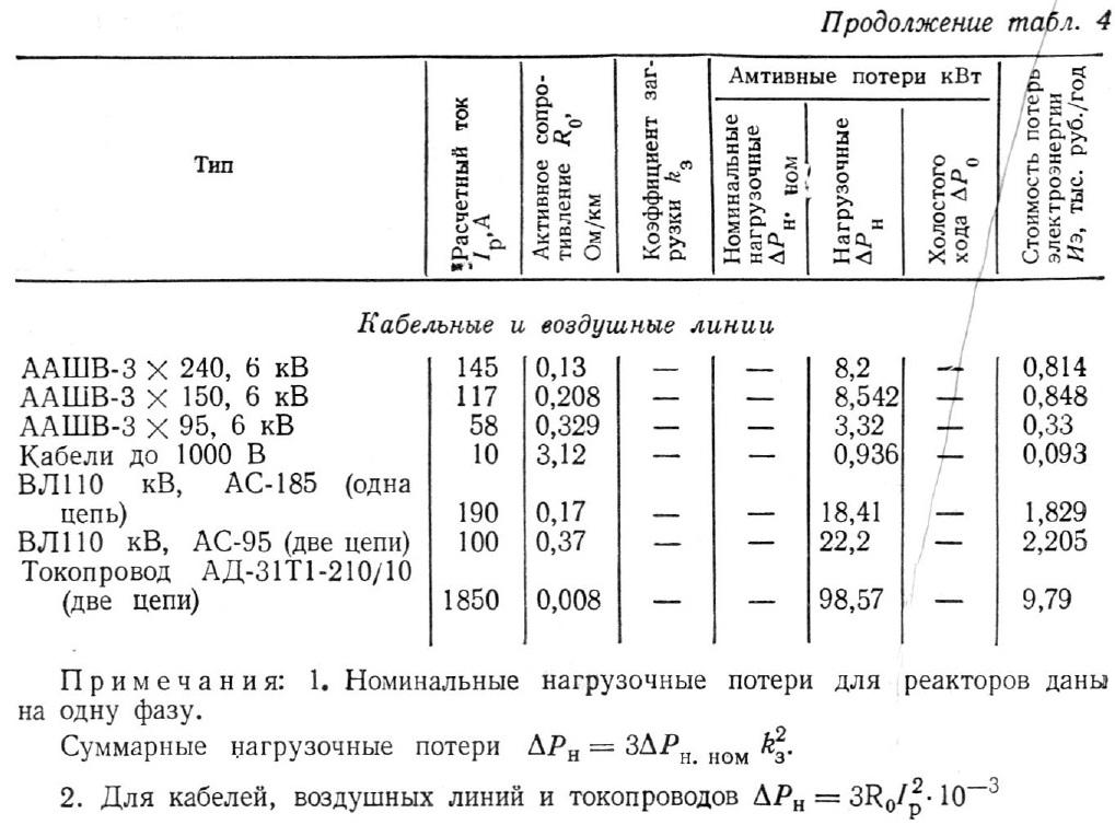 Технико-экономические показатели электрооборудования1