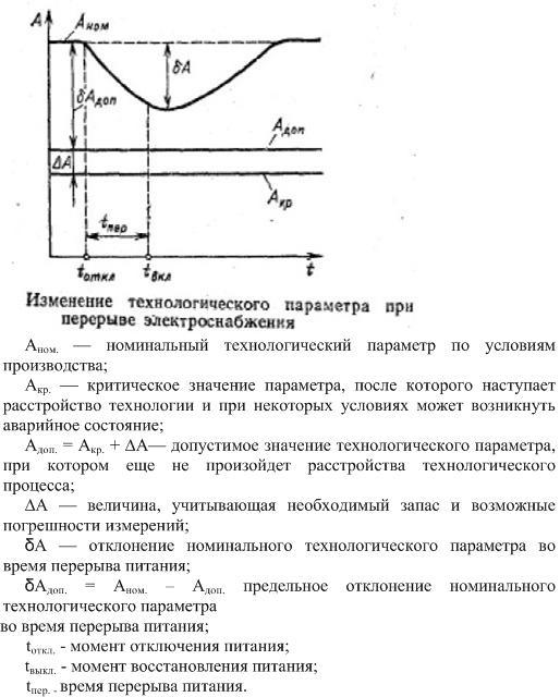 Технологический параметр при перерыве электроснабжения