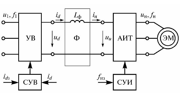Функциональная схема двухзвенного преобразователя частоты на