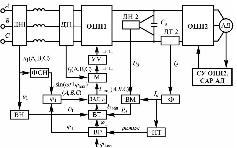 Функциональная схема рекуперирующего ДПЧ с регулируемым