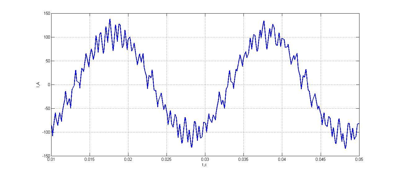 График  тока при частоте коммутации 800 Гц