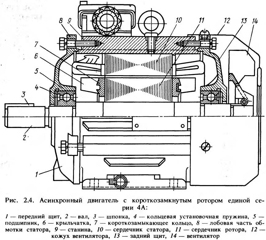 Асинхронный двигатель с короткозамкнутым ротором единой се¬рии 4А