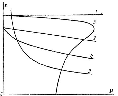 Механические характеристики различных электроприводов