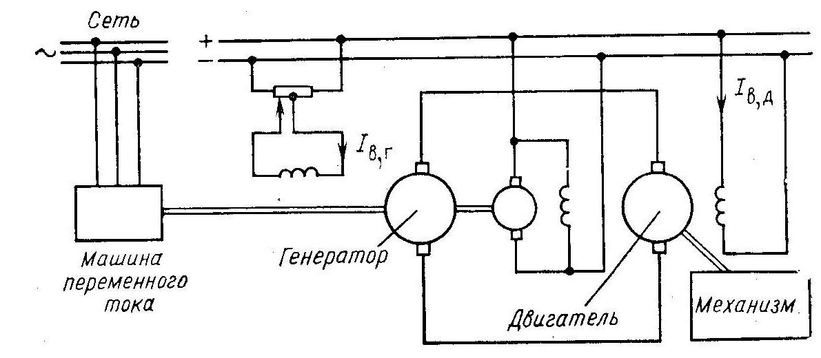 Система генератор-двигатель с приводом от электродвигателя переменного тока