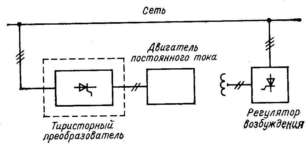 Структурная схема тиристорного электпропривода постоянного тока