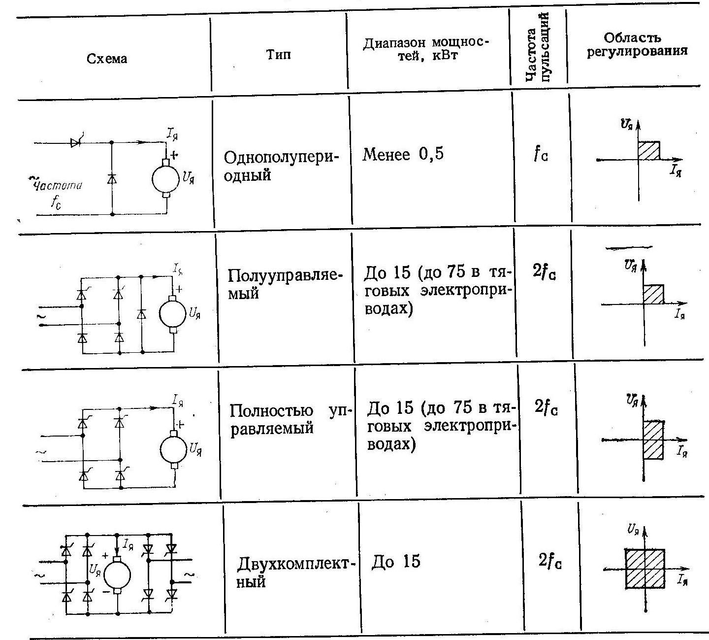 Схемы включения однофазных электроприводов постоянного тока