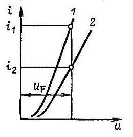 Вольт-амперная характеристика при параллельном включении