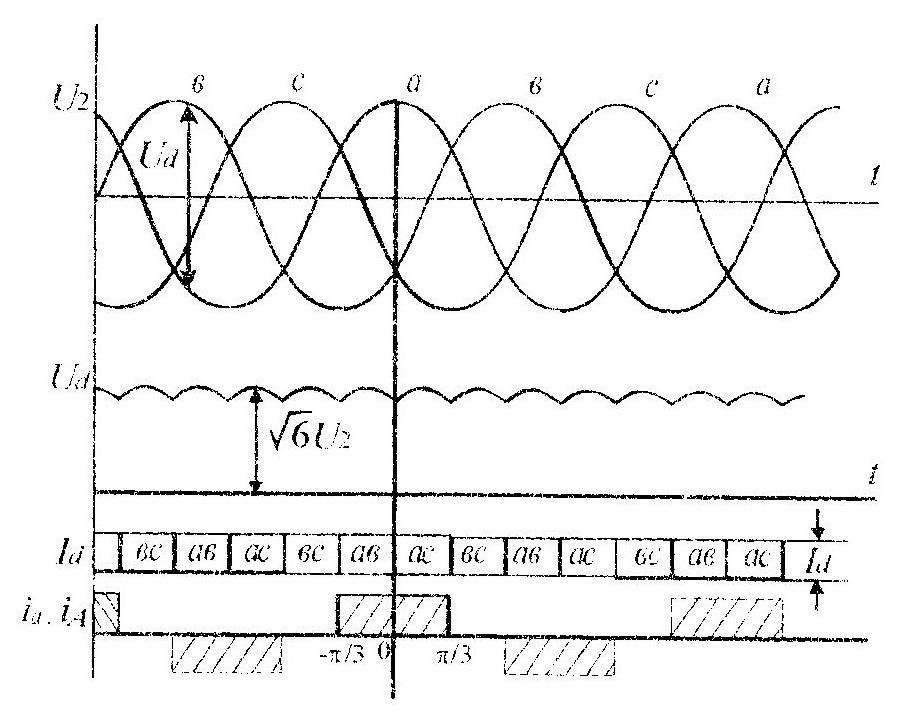График работы схемы Ларионова
