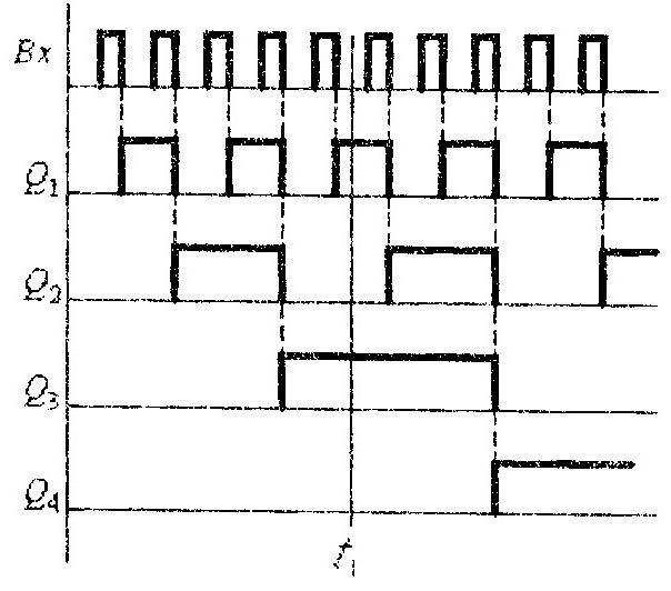 Двоичный счетчик с непосредственной связью диаграмма работы
