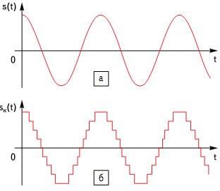Оцифровка сигнала