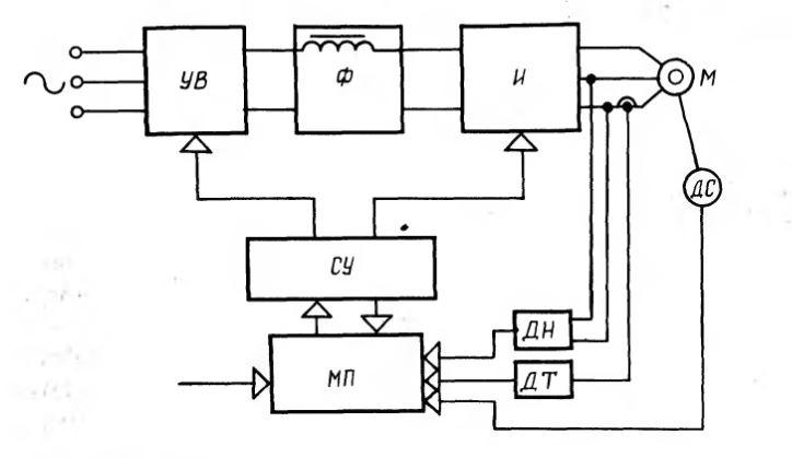 Рис. 1.3. Структурная схема микропроцессорного управления приводом переменного тока