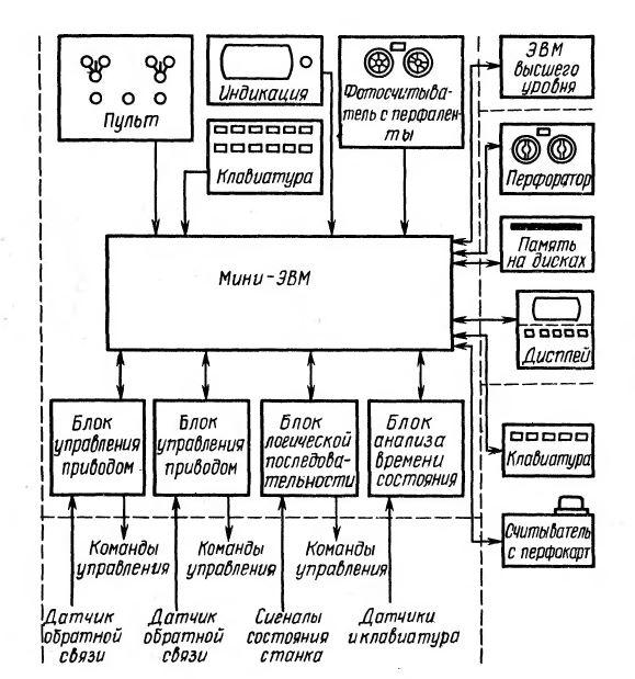 Рис. 1.1. Структурная схема системы ЧПУ класса СNС