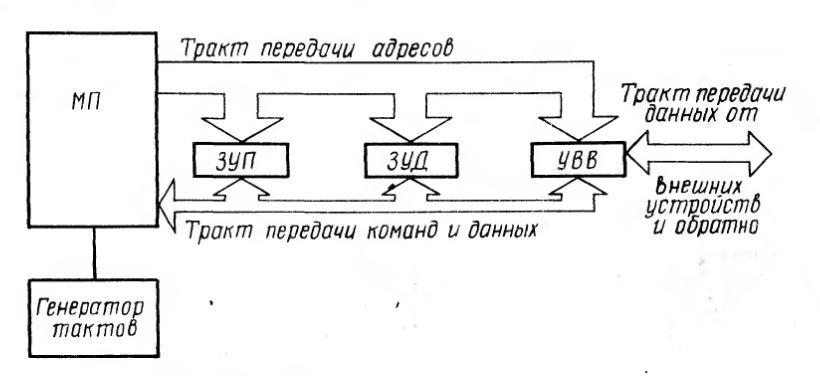 Рис. 1.1. Схема микропроцессорной системы