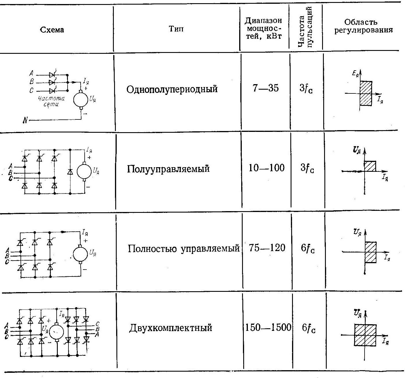 Схемы включения трехфазных электроприводов постоянного тока