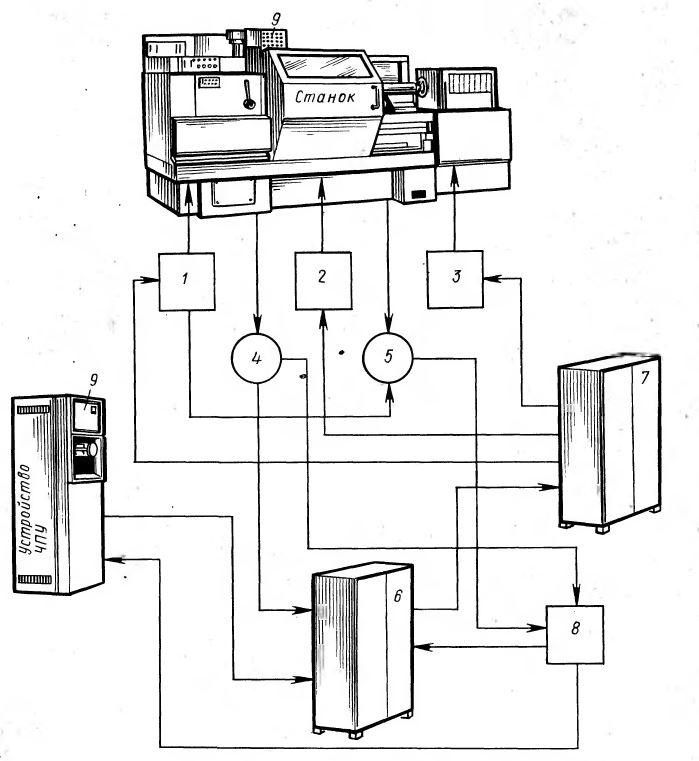 Рис. 1.1. Функциональная схема электрооборудования станков с ЧПУ
