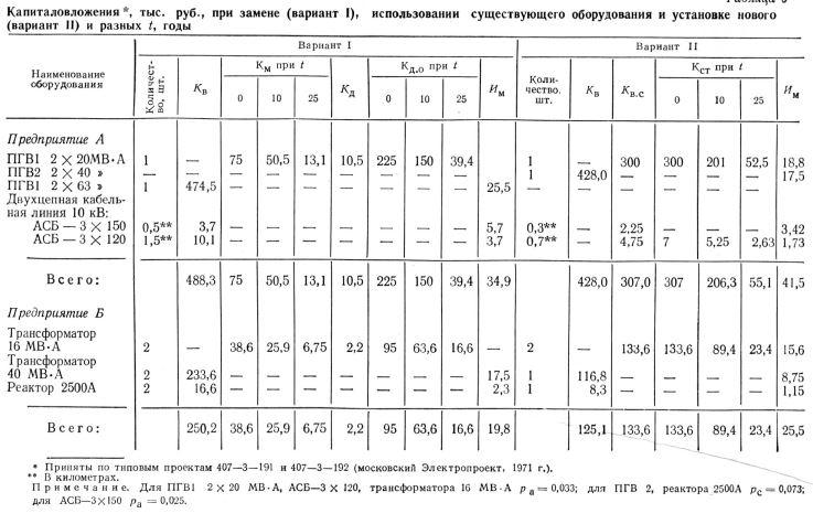 Капиталовложения , тыс. руб., при замене (вариант 1), использовании существующего оборудования и установке нового (вариант II) и разных I, годы