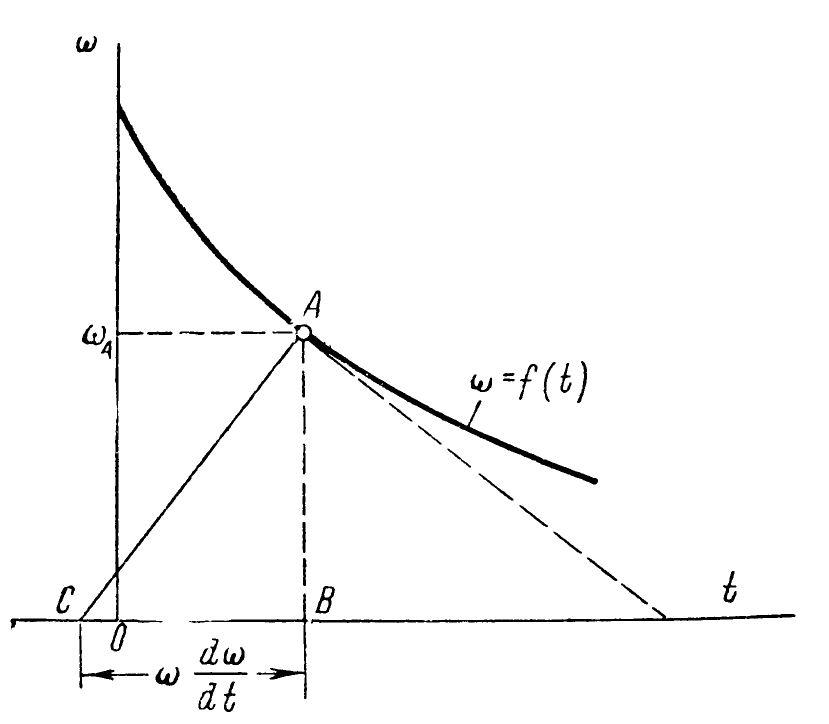 Определени величины поднормали кривой торможения