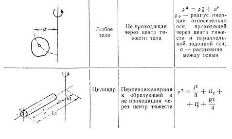 Таблица радиусов инерции простейших геометрических тел 2