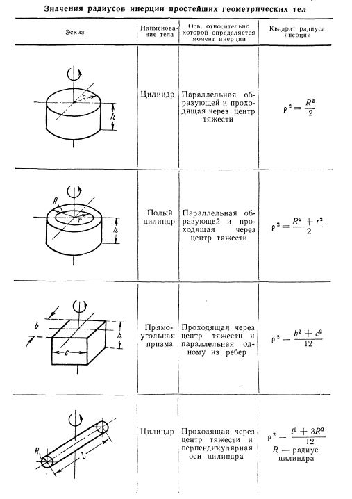 Таблица радиусов инерции простейших геометрических тел