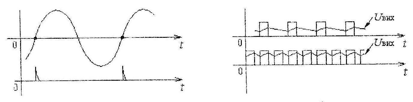 Преобразователь частоты в число графики