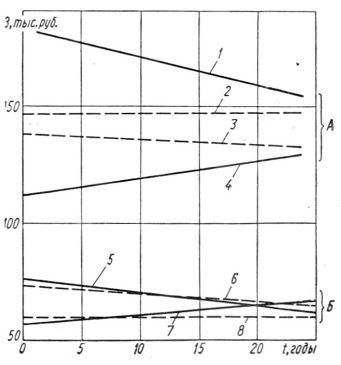 Зависимость приведенных за¬трат 3 на реконструкцию систем элек¬троснабжения предприятий А и Б от длительности I эксплуатации действующего оборудования:  по формулам (6) и (7); по формулам (4) и (5); 2, 5, 8 —вари¬ант II; 3, 4, 6, 7 — вариант I.