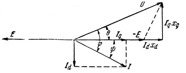 Векторная диаграмма синхронной машины