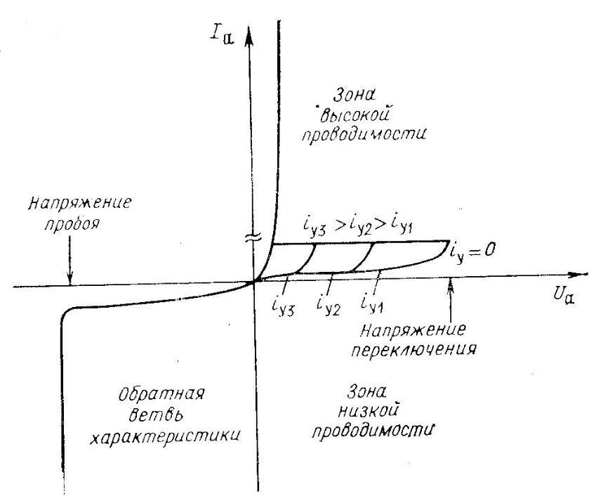 Вольтамперная характеристика тиристора