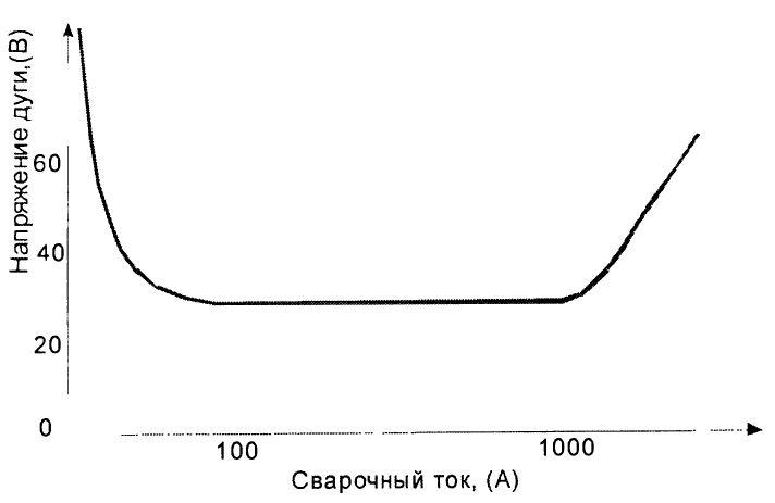Вольт-амперная характеристика ВАХ сварочной дуги