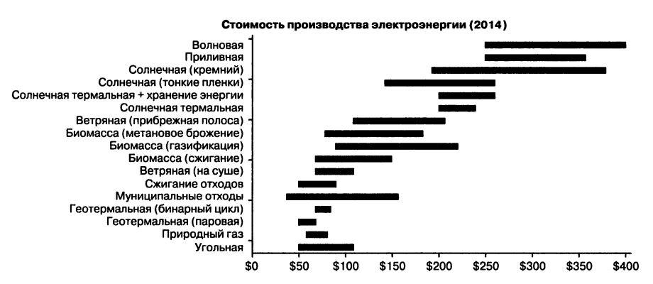 График стоимости альтернативной энергетики