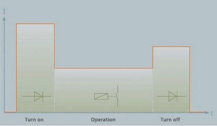 График тока гибридного пускателя