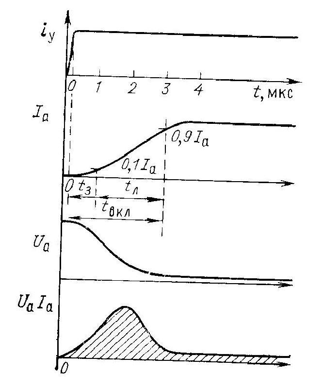 Диаграмма включения тиристора при активной нагрузке
