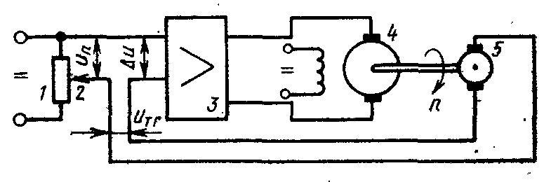 Замкнутая система управления скоростью вращения электродвигателя