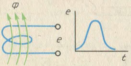 Индукционный метод измерения магнитных величин