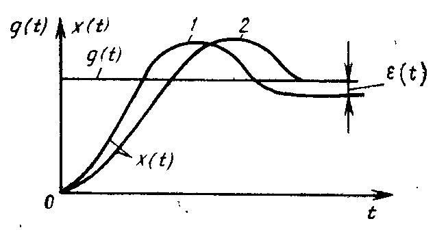 Переходный процесс в статической и астатической системе управления