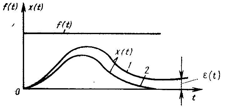 Переходный процесс в статической и астатической системе управления1