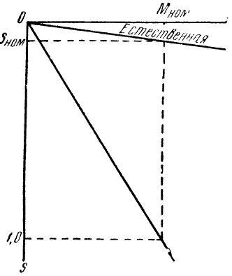 Соотношение скольжения асинхронного электродвигателя на разных характеристиках при одинаковых моментах