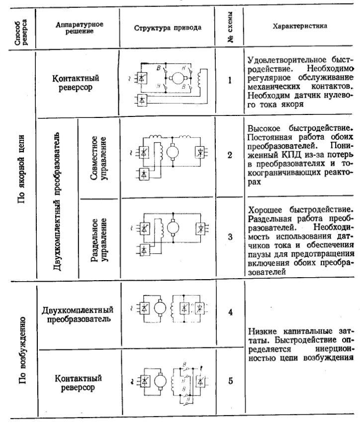 Схемы включения реверсивных электроприводов постоянного тока с рекуперативным торможением