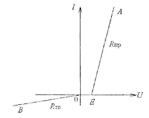 Упрощенная вольт-амперная характеристика диода