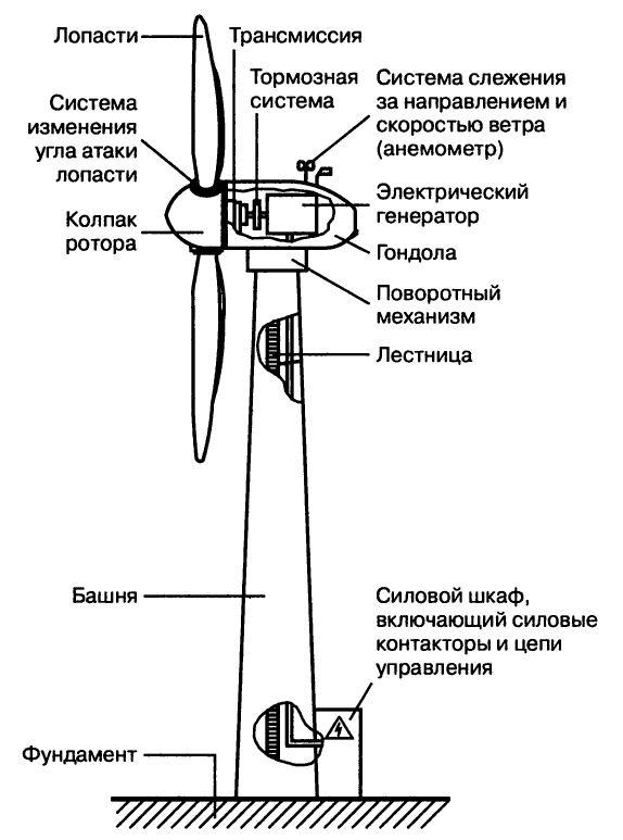 Устройство ветроустановки