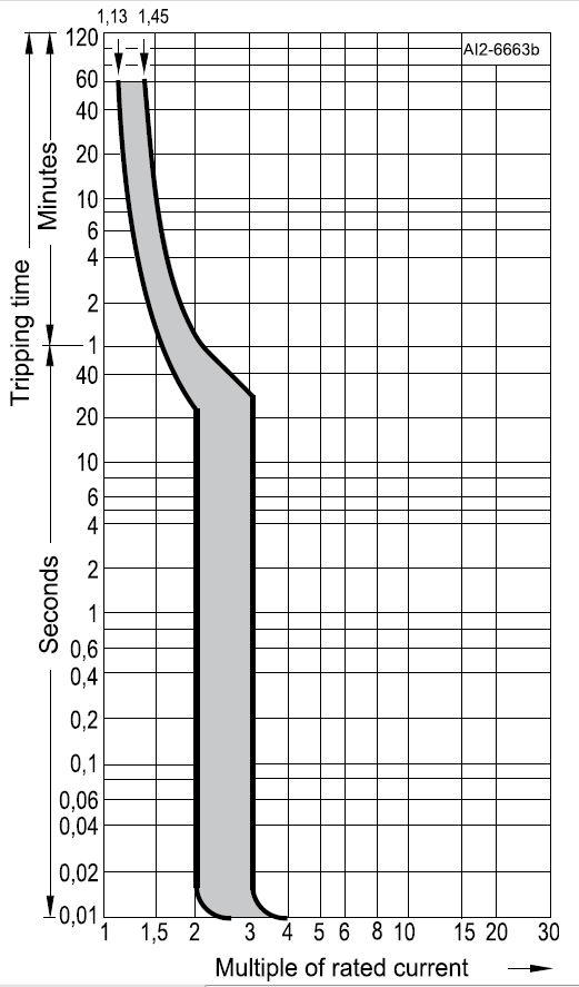 Характеристика А автоматического выключателя