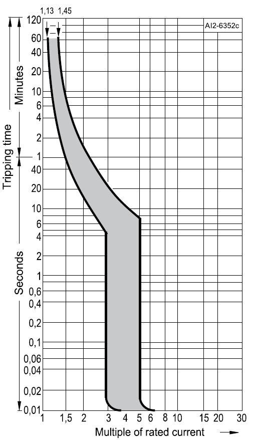 Характеристика В автоматического выключателя