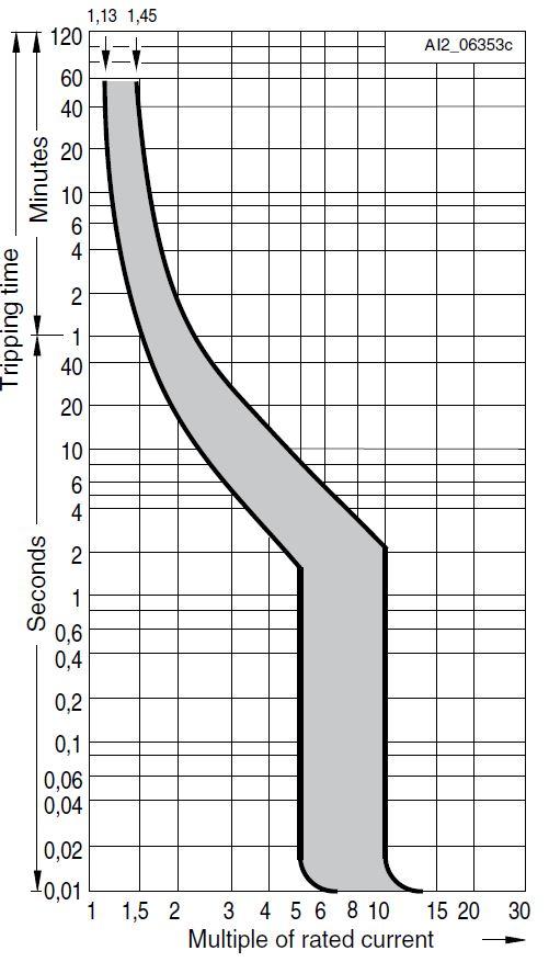 Характеристика С автоматического выключателя