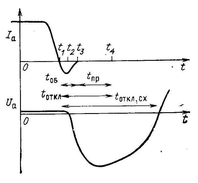 Характеристика перехода тиристора в закрытое состояние
