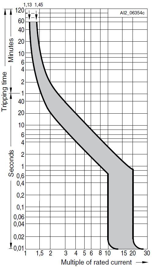 Характеристика D автоматического выключателя