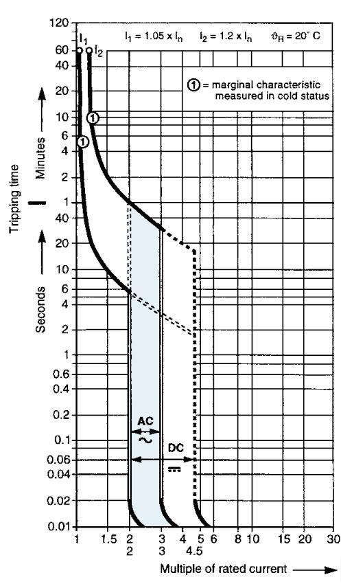Характеристика Z автоматического выключателя