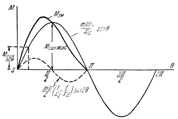 зависимость электромагнитного момента синхронной машины и его составляющих от угла тета