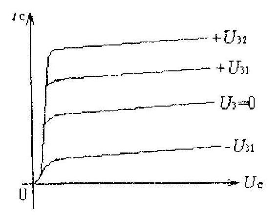 Семейство характеристик полевого транзистора с МДП со встроенным каналом